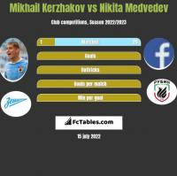 Mikhail Kerzhakov vs Nikita Medvedev h2h player stats