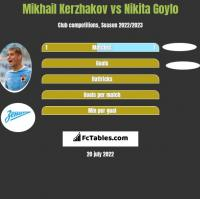Mikhail Kerzhakov vs Nikita Goylo h2h player stats