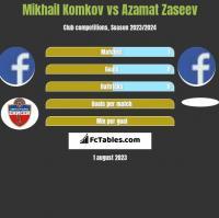 Mikhail Komkov vs Azamat Zaseev h2h player stats