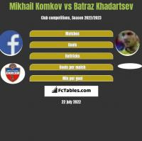 Mikhail Komkov vs Batraz Khadartsev h2h player stats