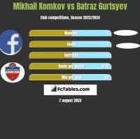 Mikhail Komkov vs Batraz Gurtsyev h2h player stats
