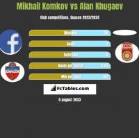 Mikhail Komkov vs Alan Khugaev h2h player stats