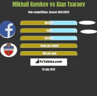 Mikhail Komkov vs Alan Tsaraev h2h player stats