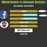 Mikhail Komkov vs Aleksandr Nadolskyi h2h player stats