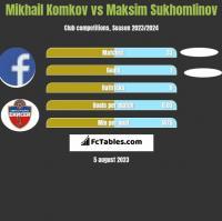 Mikhail Komkov vs Maksim Sukhomlinov h2h player stats