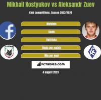 Mikhail Kostyukov vs Aleksandr Zuev h2h player stats