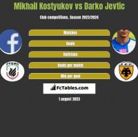 Mikhail Kostyukov vs Darko Jevtic h2h player stats