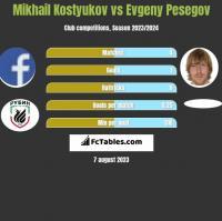 Mikhail Kostyukov vs Evgeny Pesegov h2h player stats