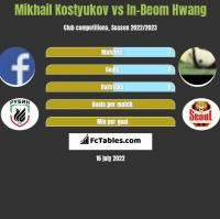 Mikhail Kostyukov vs In-Beom Hwang h2h player stats