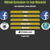 Mikhail Kostyukov vs Ivan Maewski h2h player stats