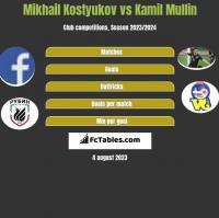Mikhail Kostyukov vs Kamil Mullin h2h player stats