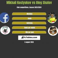 Mikhail Kostyukov vs Oleg Shatov h2h player stats