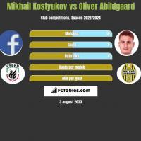 Mikhail Kostyukov vs Oliver Abildgaard h2h player stats