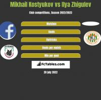 Mikhail Kostyukov vs Ilya Zhigulev h2h player stats