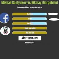 Mikhail Kostyukov vs Nikolay Giorgobiani h2h player stats