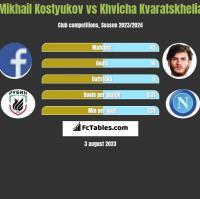 Mikhail Kostyukov vs Khvicha Kvaratskhelia h2h player stats