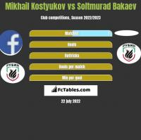 Mikhail Kostyukov vs Soltmurad Bakaev h2h player stats