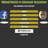 Mikhail Markin vs Aleksandr Ryazantsev h2h player stats