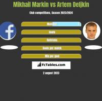 Mikhail Markin vs Artem Deljkin h2h player stats