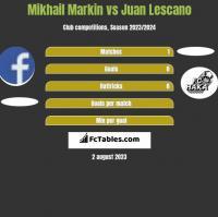 Mikhail Markin vs Juan Lescano h2h player stats