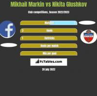 Mikhail Markin vs Nikita Glushkov h2h player stats