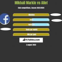 Mikhail Markin vs Allef h2h player stats