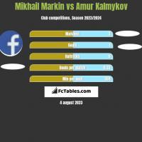 Mikhail Markin vs Amur Kalmykov h2h player stats