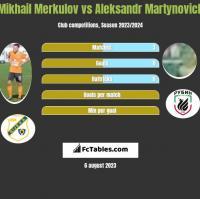 Mikhail Merkulov vs Aleksandr Martynovich h2h player stats