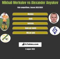 Mikhail Merkulov vs Aleksander Aniukow h2h player stats