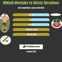 Mikhail Merkulov vs Alexey Gerasimov h2h player stats