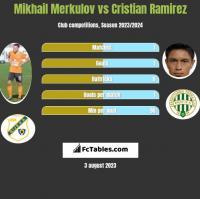 Mikhail Merkulov vs Cristian Ramirez h2h player stats