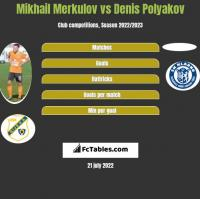 Mikhail Merkulov vs Denis Polyakov h2h player stats