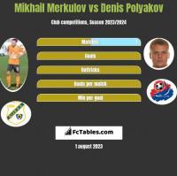 Mikhail Merkulov vs Dzianis Palakou h2h player stats