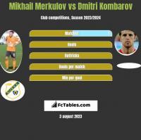 Mikhail Merkulov vs Dmitri Kombarow h2h player stats