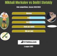 Mikhail Merkulov vs Dmitri Stotskiy h2h player stats