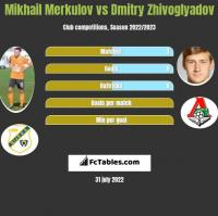 Mikhail Merkulov vs Dmitry Zhivoglyadov h2h player stats
