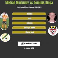 Mikhail Merkulov vs Dominik Dinga h2h player stats