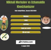 Mikhail Merkulov vs Dzhamaldin Khodzhaniazov h2h player stats