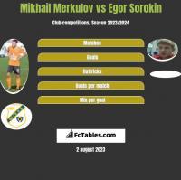 Mikhail Merkulov vs Egor Sorokin h2h player stats