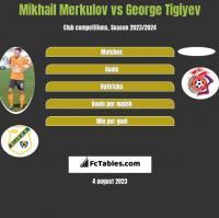 Mikhail Merkulov vs George Tigiyev h2h player stats