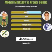 Mikhail Merkulov vs Gregor Balazic h2h player stats