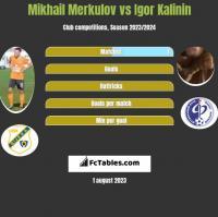 Mikhail Merkulov vs Igor Kalinin h2h player stats