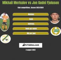 Mikhail Merkulov vs Jon Gudni Fjoluson h2h player stats