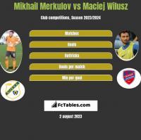 Mikhail Merkulov vs Maciej Wilusz h2h player stats