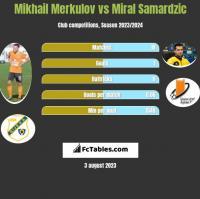 Mikhail Merkulov vs Miral Samardzic h2h player stats