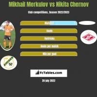 Mikhail Merkulov vs Nikita Czernow h2h player stats