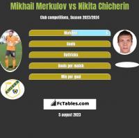 Mikhail Merkulov vs Nikita Chicherin h2h player stats