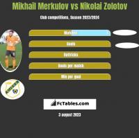 Mikhail Merkulov vs Nikolai Zolotov h2h player stats