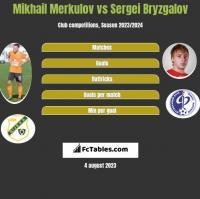 Mikhail Merkulov vs Sergei Bryzgalov h2h player stats