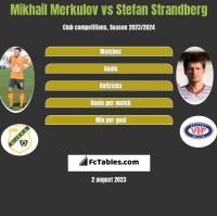 Mikhail Merkulov vs Stefan Strandberg h2h player stats